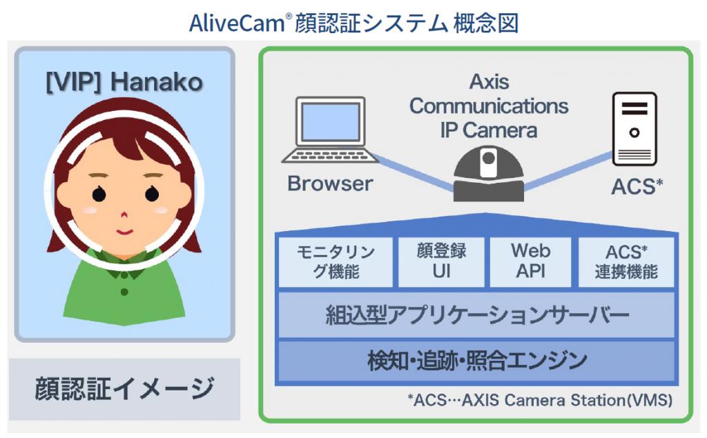 alivecamconcept